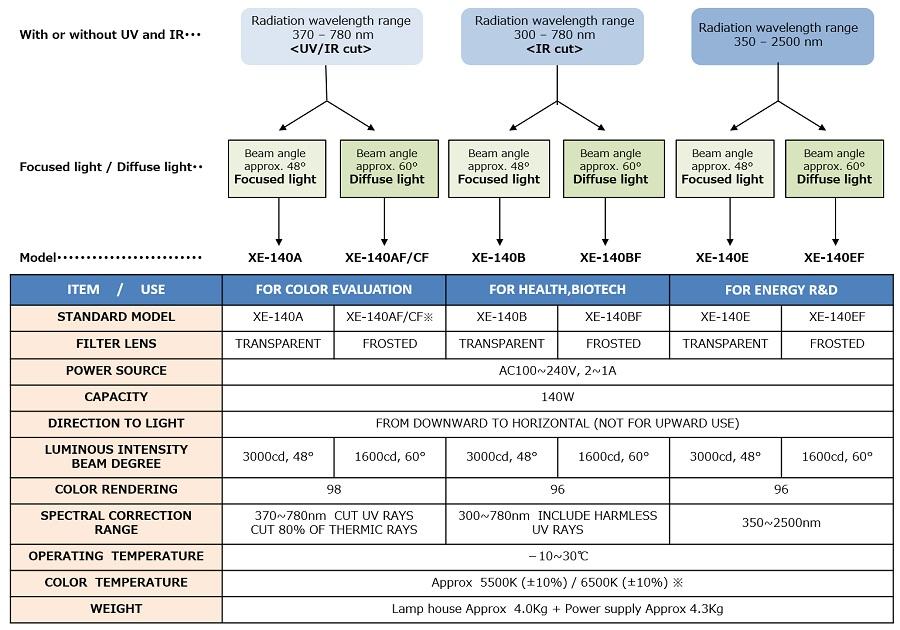 140w-ce-Specifications2_en