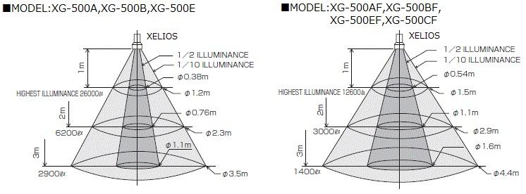 500W-Light distribution2