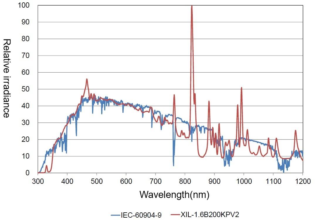 xil1.6b200kpv2-Spectral distribution